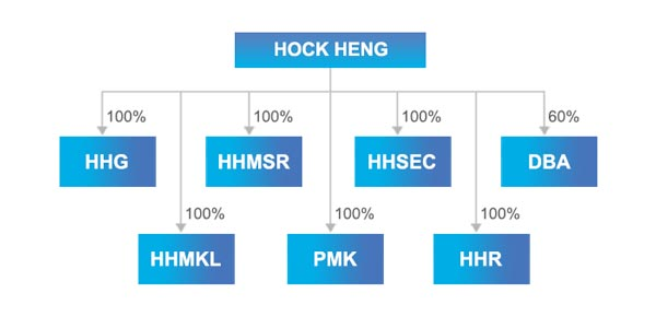 Hock Heng Corporate Structure Chart