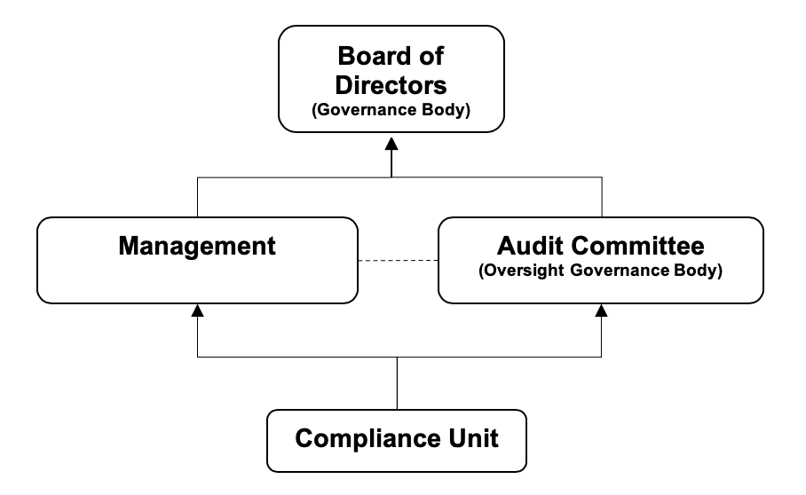 Anti-corruption - Governance Structure